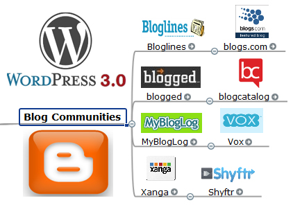 Blog Communities